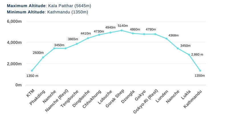 Everest Three Pass Trek Altitude Chart