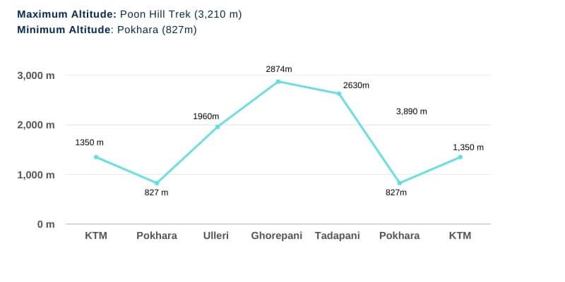 Ghorepani Poon Hill Trek Altitude Chart