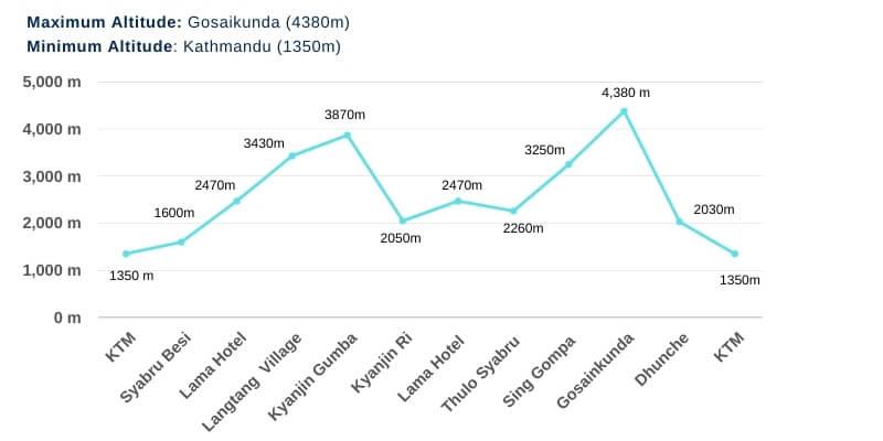 Langtang Gosainkunda Trek Altitude Chart