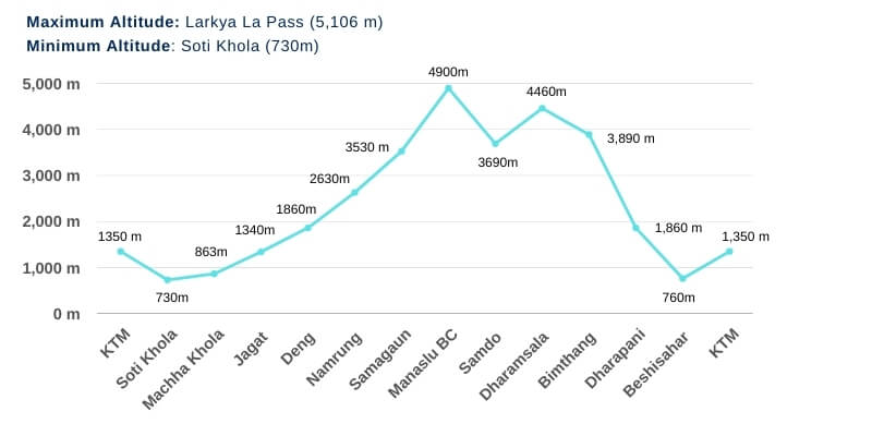 Manaslu Circuit Trek Altitude Chart