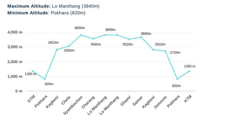 Upper Mustang Trek Altitude Chart