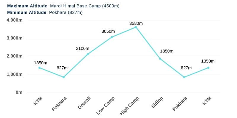 Mardi Himal Trek Altitude Chart